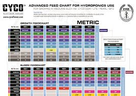 Cyco Feed Chart Uptake Cyco Highland Grow Flow