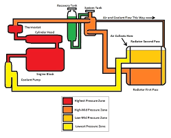 sticky radiator choices cooling system info topic drawing detailing the pressure zones in the oem cooling system