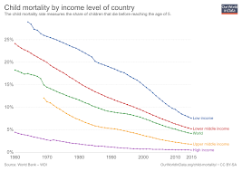 Baby Survival Rate Chart Child Infant Mortality Our World In Data