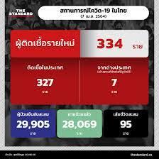 สถานการณ์โควิด-19 ในไทย ( 7 เมษายน 2564) – THE STANDARD