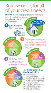 kingston community credit union your community your credit union if you want to finance anything such as a new car at your mortgage rate