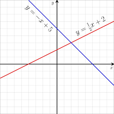 graph sample of linear equations credit wikipedia
