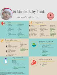 Introducing New Foods To Baby Chart 10 Months Indian Baby Food Chart Meal Plan Or Diet Chart