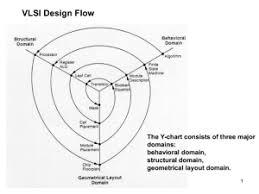 Y Chart In Vlsi Vlsi Design Styles