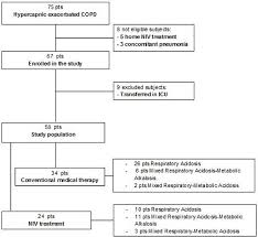 Respiratory Metabolic Acidosis Alkalosis Chart Flow Chart Of The Consecutive Copd Patients With Acute