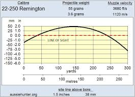 22 250 Remington Aussiehunter