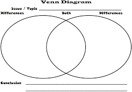 Graphic Organizer Venn Diagram Graphic Organizers Margd Teaching Posters