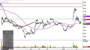 Valeant Pharmaceuticals International Inc Vrx Stock Chart Technical Analysis For 08 11 16