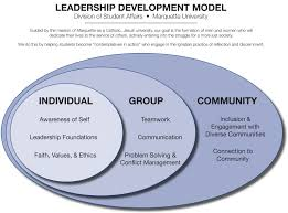 this is a leadership model that would be useful in a career as a leadership and management developing leadership qualities leadership development emotional intelligence training executive coaching top performer lead
