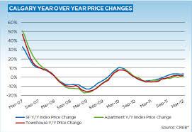 Calgary Real Estate Market Statistics Trends Analysis
