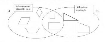 Venn Diagram Of Geometric Shapes Venn Diagram Of Geometric Shapes Magdalene Project Org