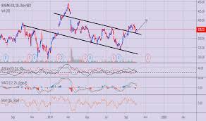 Boeing Stock Chart Yahoo Ba Stock Price And Chart Nyse Ba Tradingview Uk