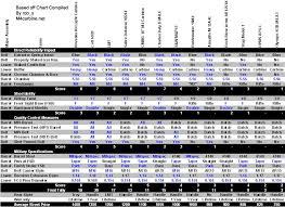 M4 Chart Thorough M4 Carbine Comparison Chart Ammo Sizing Chart Round