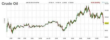 Oil Futures Chart Oil Prices Top 100 And Natural Gas Falls 5 Business Insider