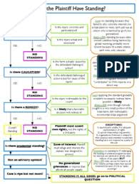 Con Law Flowcharts Contract Law Political Questions Law