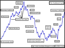 Psychological Cycles Of Recessions Chart Porn