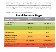 Blood Pressure Levels Chart Question 8 A Blood Pressure Chart Can Help Us Fi