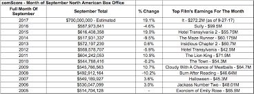 American Box Office Chart Comscore Reports September North American Box Office On Track