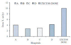 Estimation Of Radiation Absorbed Dose To Patients Undergoing