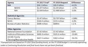fiscal year 2019 dates population association of america