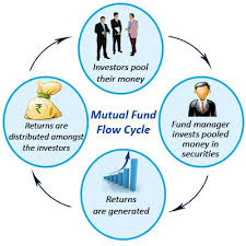 Mutual Fund Flow Chart Mutual Fund Flow Cycle Ever Wondered How Does The