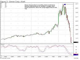 Enron Share Price Chart Related Image Stock Charts Price Chart Chart