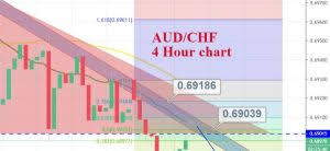 Aud Chf Live Rates And Charts News Signals Analysis Fx