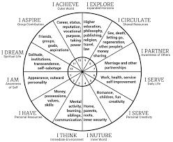 Health Astrology Chart Natal Chart Symbol Meanings Www Bedowntowndaytona Com