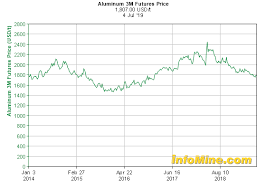 Aluminum Futures Chart 5 Year Aluminum 3 Month Futures Price Chart Investmentmine