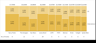 Mekko Chart Showing The Highest Grossing Movie Franchises