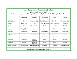Options Chart Publishing Options Chart Which Choice Is Best For You