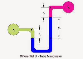 differential manometer. differential u tube manometer i