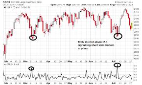 Trade Using Trin Brameshs Technical Analysis