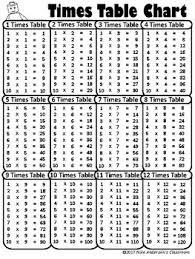 Free Printable Multiplication Times Table Charts