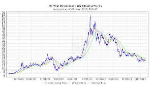 10 Year Close Silver Spot Price Silver Chart Silver Prices