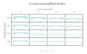 Lens Index Chart Type Lens Chart Glazziq Blog