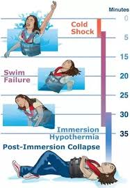 How Long Can You Survive In Cold Water Chart How Long Can You Safely Swim In Ice Water 4c 39f Quora