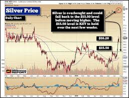 What Is The Silver Market Price Telling Us Now Seeking Alpha
