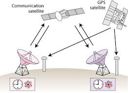 Communication Media Communication Satellite Mass Communication Talk