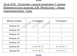 ГДЗ контрольные работы по химии класс Стрельникова