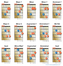 Notes In Guitar Chords Chart Pin On Guitar Lessons