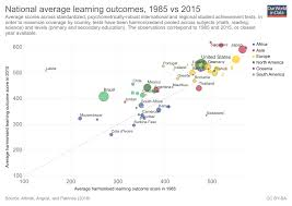 Year Round School Charts Quality Of Education Our World In Data