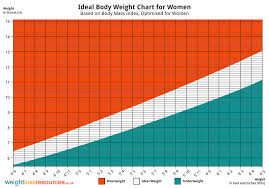 Female Weight Range Chart Ideal Weight Chart For Women Weight Loss Resources
