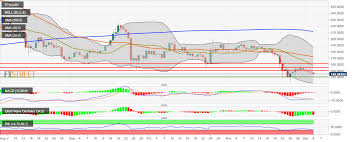 Ethereum Price Usd Chart Ethereum Price Analysis Bears Remain In The Drivers Seat