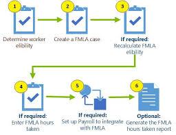 Working With Fmla Microsoft Docs