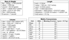 Volume Conversion Chart Metric Mole Conversions Texas Gateway