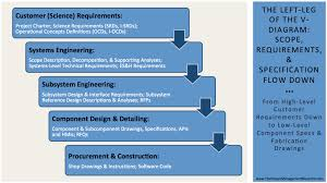 v diagrams in project management systems engineering v diagram