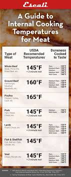 45 Inquisitive Chart Of Meat Temperatures