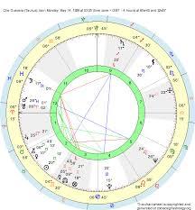 Birth Chart Che Guevara Taurus Zodiac Sign Astrology