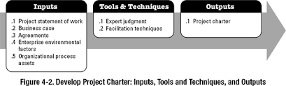 4 1 Develop Project Charter A Guide To The Project Management Body